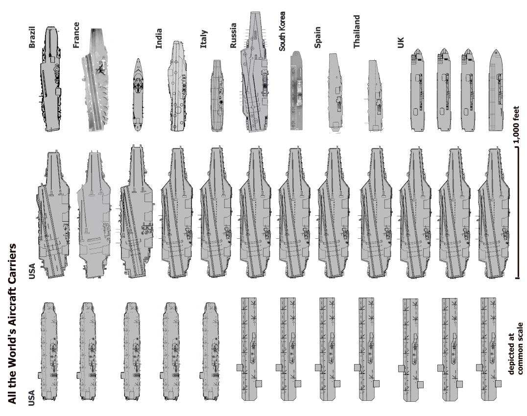 Aircraft Carriers Size Comparison - #GolfClub