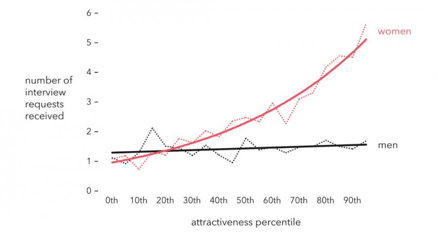 График сексуальной активности мужчин по возрасту