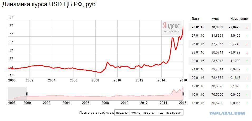 этом своим колебания курса евро 2016 году летнего