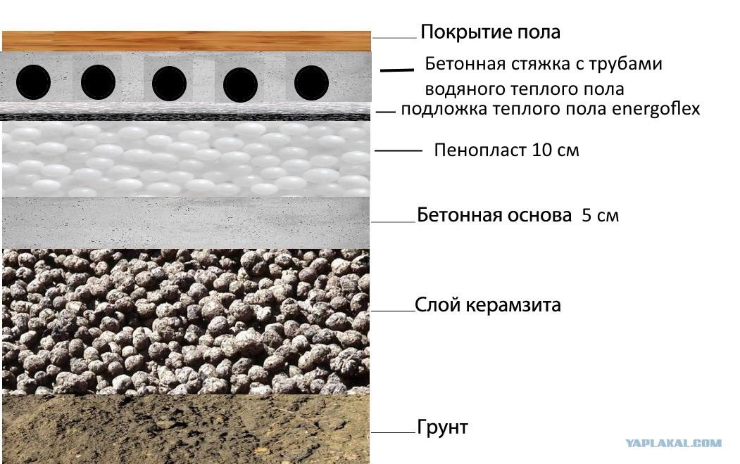 Керамзитобетон стяжка по грунту купить завод производству бетона