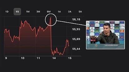 Ответ рынка на жест Роналду
