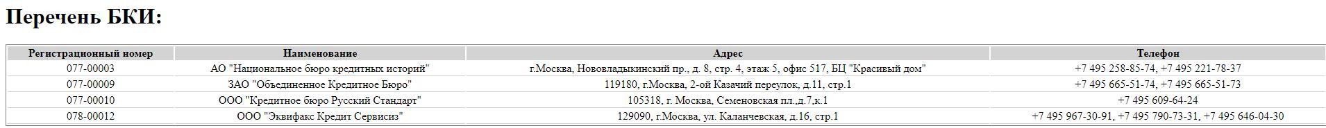бки москва центральное официальное бюро адрес онлайн займ на киви creditoros ru
