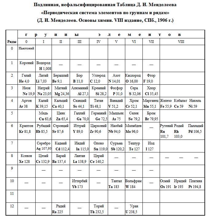 таблица Менделеева с эфиром