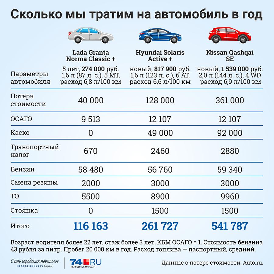 Сколько вы денег тратите на авто машина в залоге в уральск