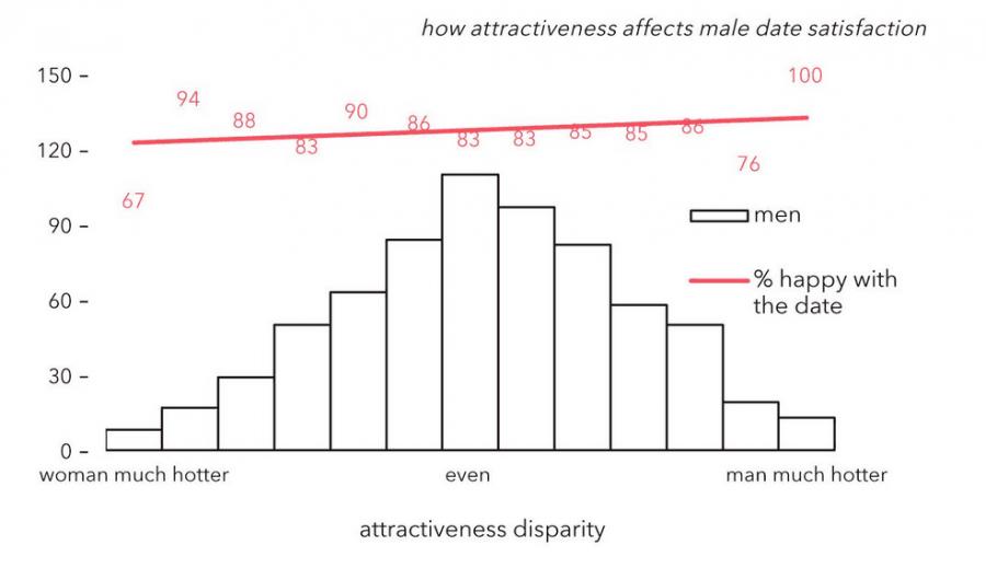 График сексуальности у женщин