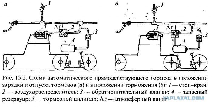 какие тормоза подвижного состава называют автоматическими
