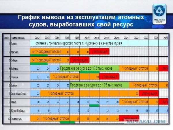 """""""Росатомфлот"""" начал процесс утилизации атомных ледоколов"""