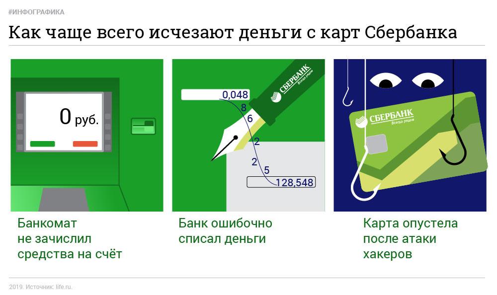 С карт сбербанка пропадают деньги