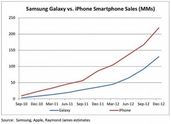 Маркетологи уже победили или почему я никогда не куплю себе топовый смартфон
