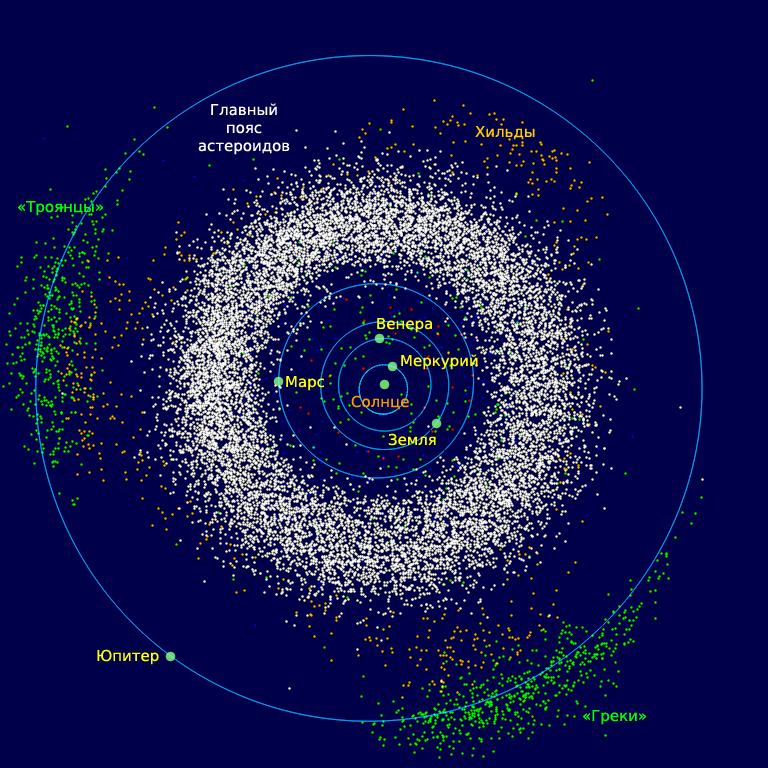 Астероиды пояса койпера хаоса лучший винстрол рейтинг