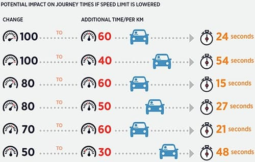 Типичные когнитивные искажения: если срезать скорость внутри города с 80 до 50км/ч...