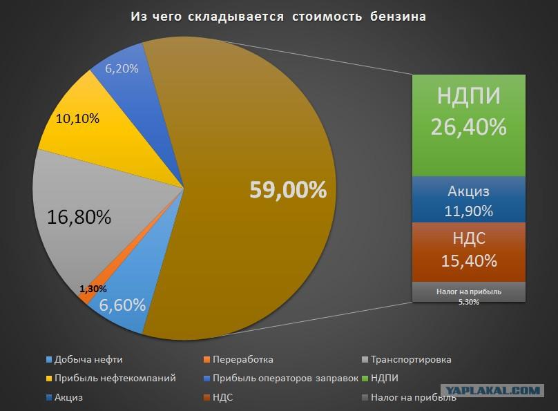 стоимость бензина в узбекистане 2015 Продается