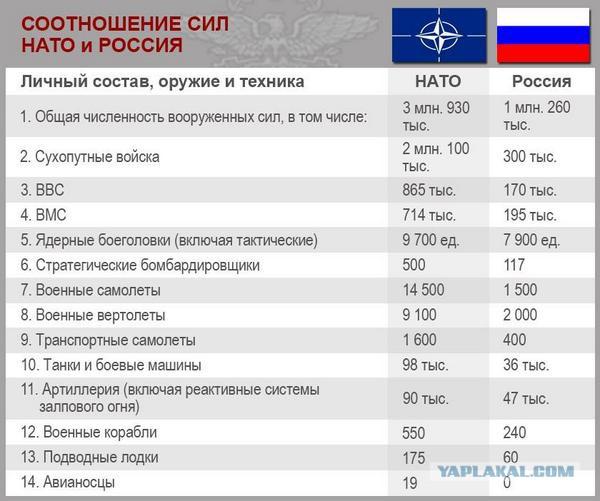 Разгромить НАТО за 36 часов