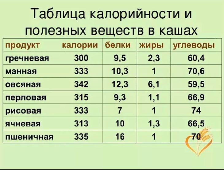 Калорийность каш на 100 грамм для похудения