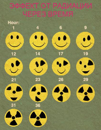 Картинки по запросу радиация смайл