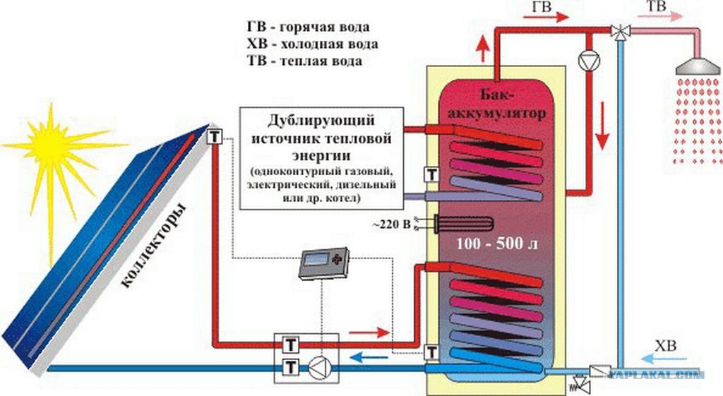 Солнечная батарея для воды своими руками фото 836