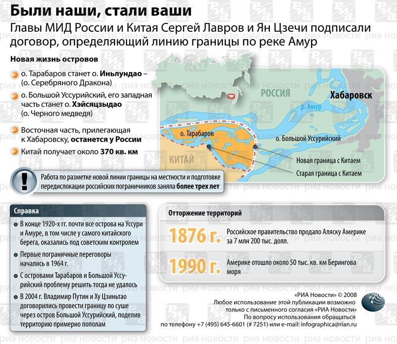 территории россии отданные другим государствам пока все разбежались