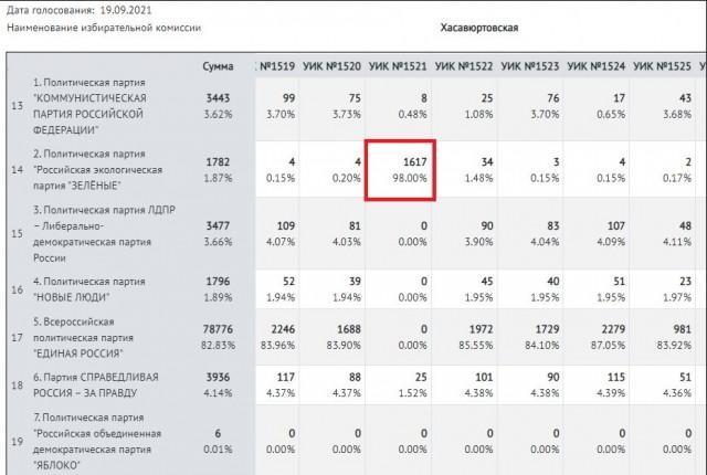 В дагестанской УИК по ошибке накрутили 98% голосов партии «Зеленых» и 0% «Единой России»
