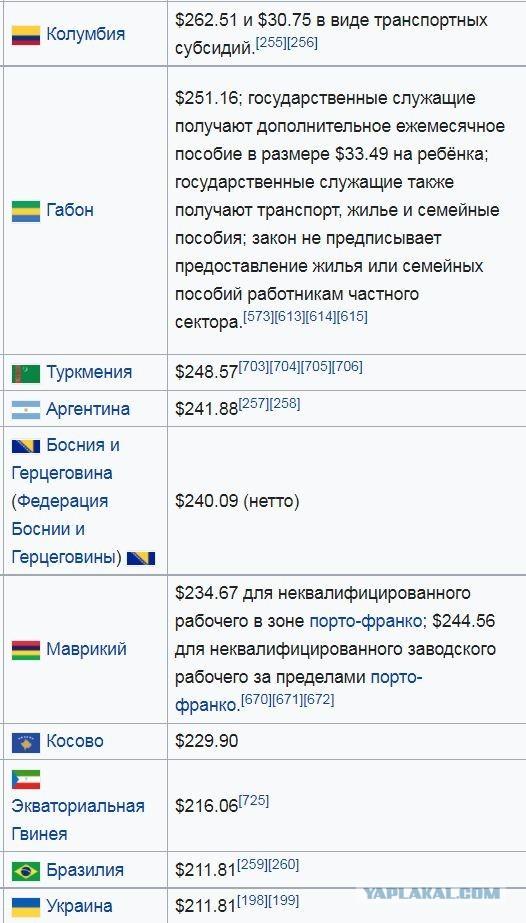 МРОТ на Московии на 2022 год -187 $