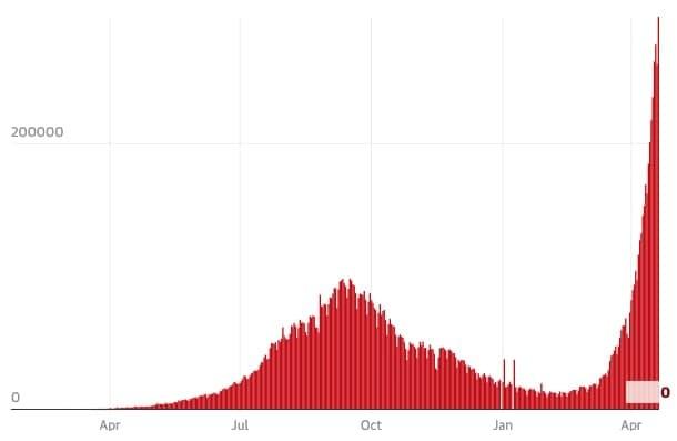 Если вы вдруг думали, что пандемия коронавируса закончилась, то вот данные по заболеваемости в Индии